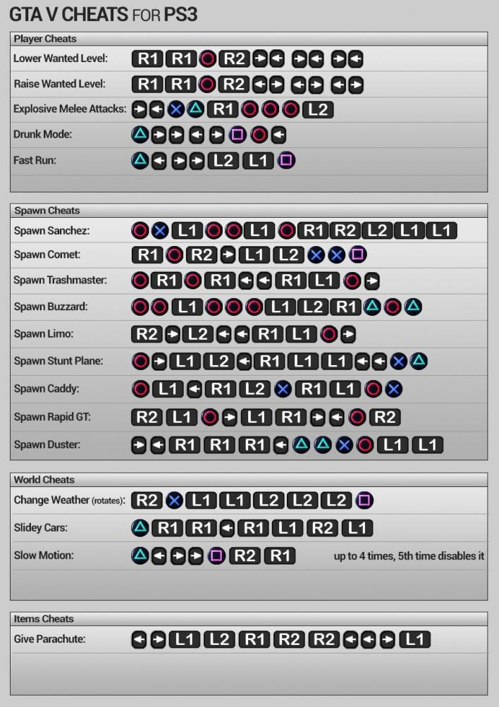 GTA 5 Cheats For PS3 Amp Xbox 360 Check Out Complete List