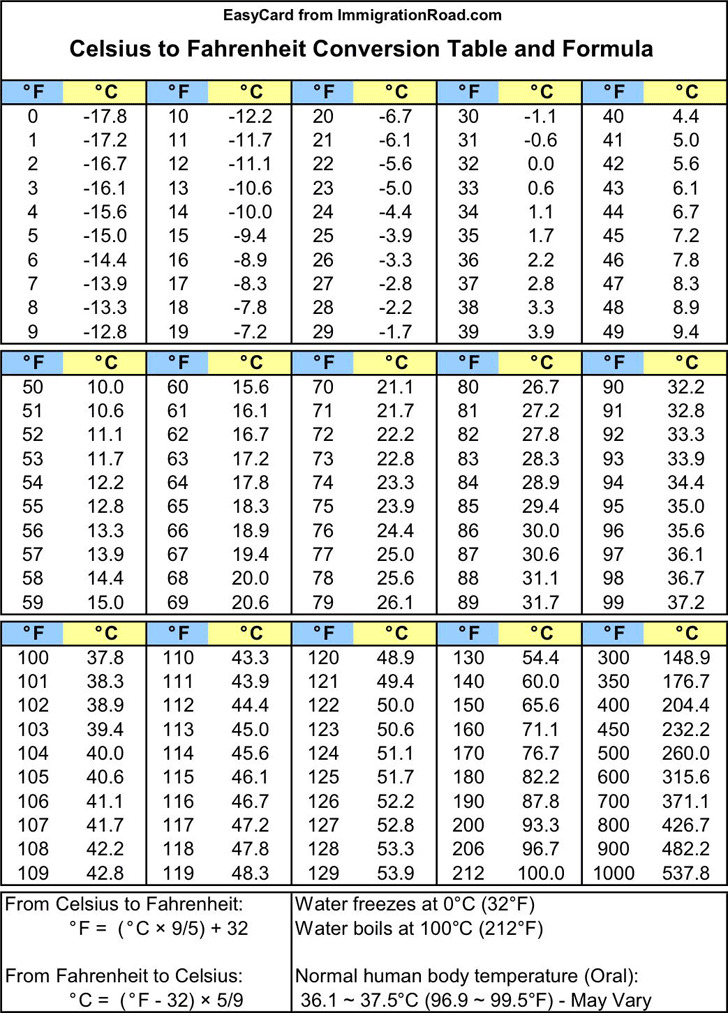 Conversion Table Fahrenheit To Celsius Formula  WwwNapmaNet