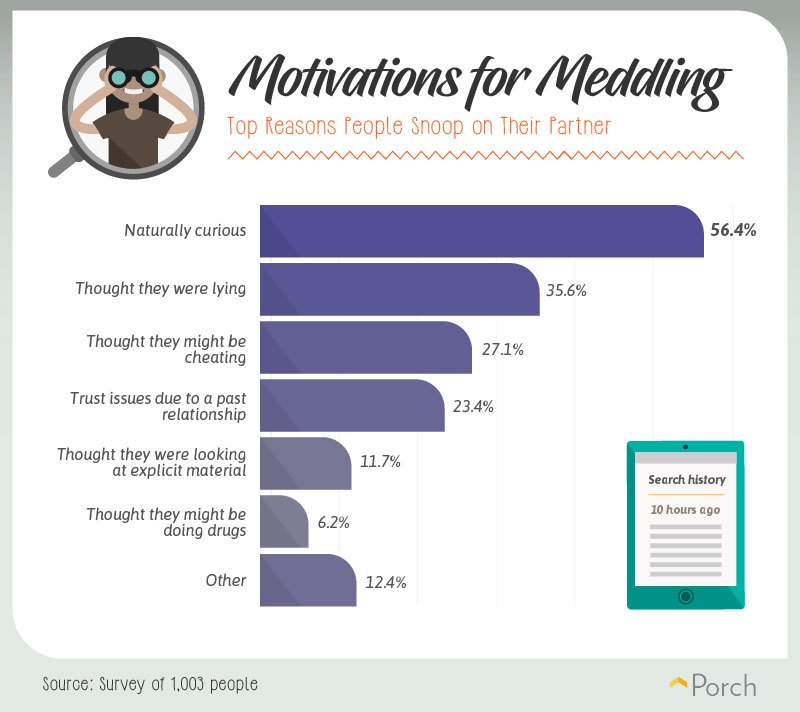 Prying partners surveyed message