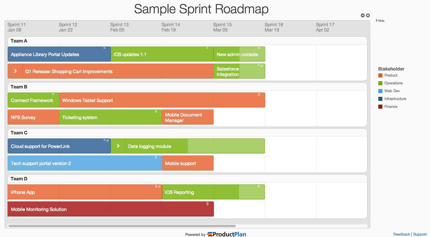 Three Sample Roadmap Views Created In Productplan