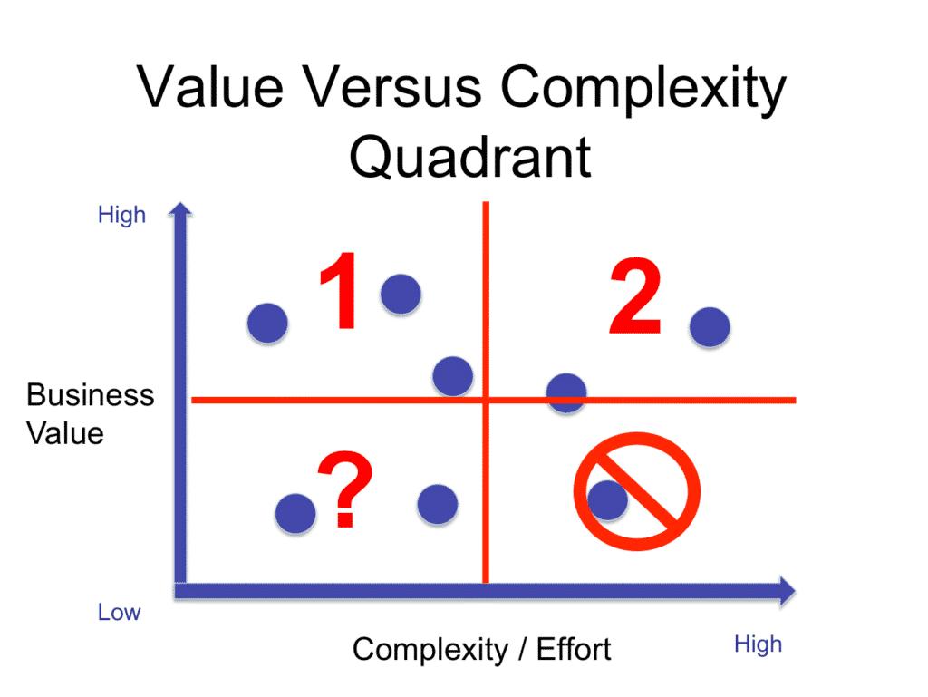 Value vs Complexity Quadrant