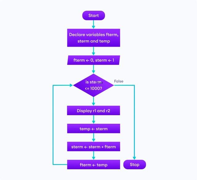 Design Flowchart In Programming (With Examples) - Programiz