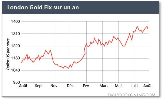 London Gold Fix sur un an