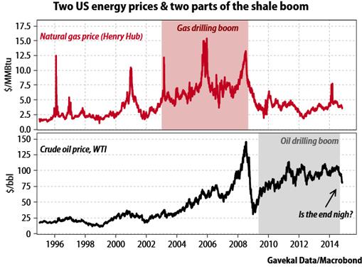Evolution du cours du gaz et du pétrole américains
