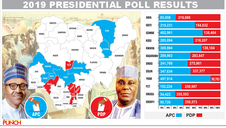 Image result for Buhari wins seven states, Atiku four, PDP rejects results