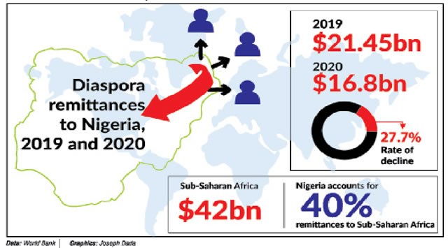 Remittance inflows to Nigeria declined by 28% in 2020 – WB