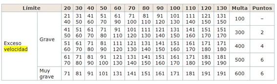 tabla velocidad