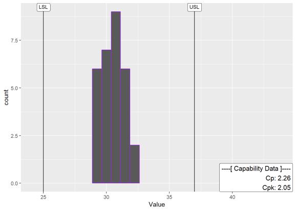 Process Capability Analysis with ggQC