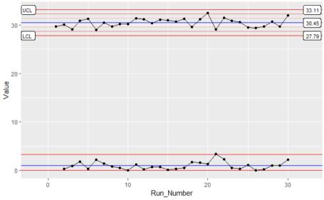 multi stat_QC control chart