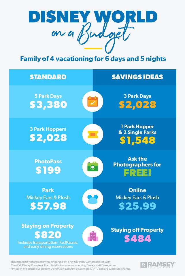 Walt Disney World Resort on a Budget