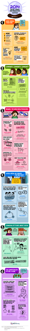 2014 Digital Trends and Predictions from Marketing Thought Leaders - Infographic
