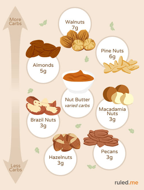 visual guide to low-carb nuts