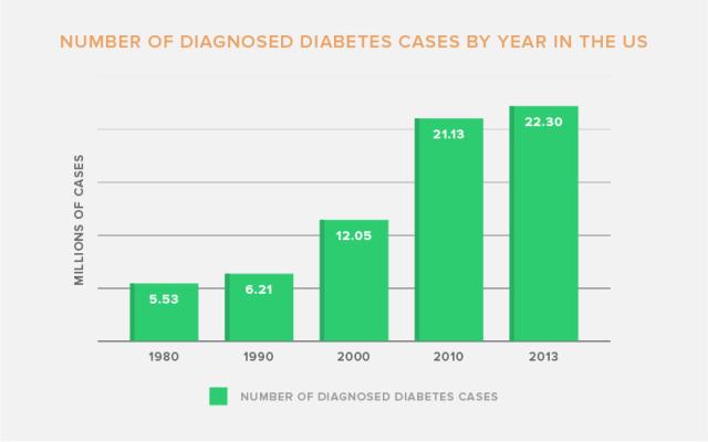 diagnoseddiabetescases