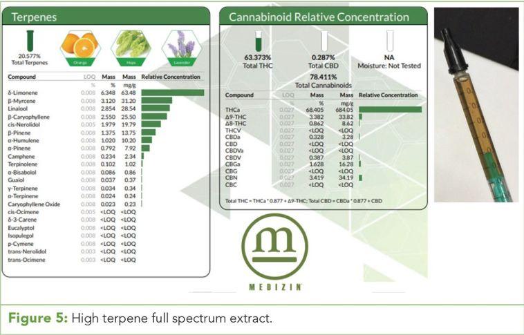 Figure 5: High terpene full spectrum extract.