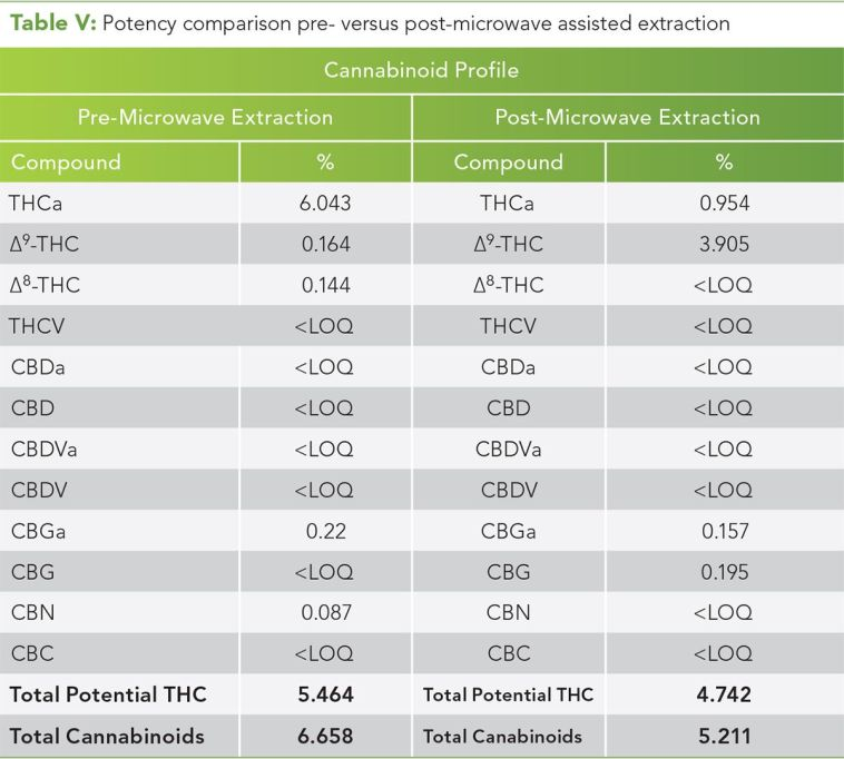 Table V: Potency comparison pre- versus post-microwave assisted extraction