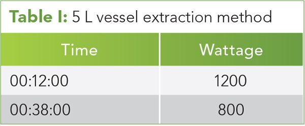 Table I: 5 L vessel extraction method