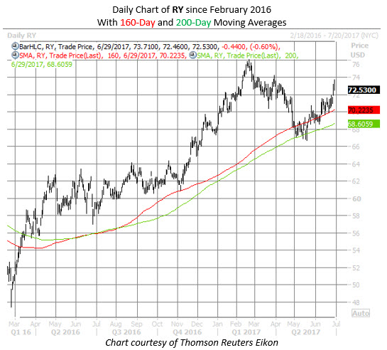 royal bank of canada stock ry stock chart