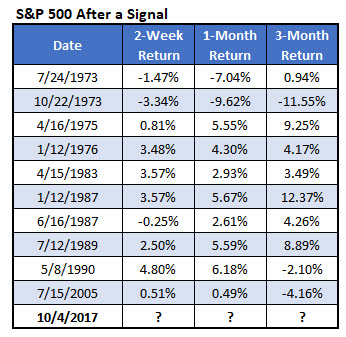 SPX after 8day streaks
