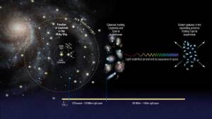 Universe is Expanding Faster than Previously Thought