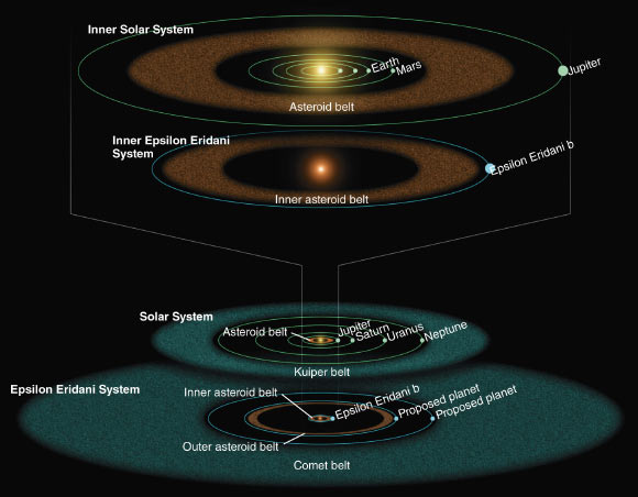 Illustration based on Spitzer observations of the inner and outer parts of the Epsilon Eridani system compared with the corresponding components of our Solar System. Image credit: NASA / JPL / Caltech / R. Hurt, SSC.