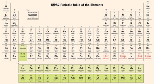 Tabla periodica iupac 2017 pdf periodic diagrams science what is the 7th element on periodic table choice image urtaz Choice Image