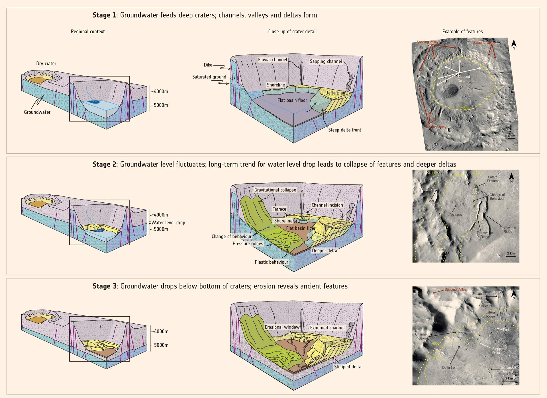 Ancient Mars Had Planet Wide Groundwater System Earth