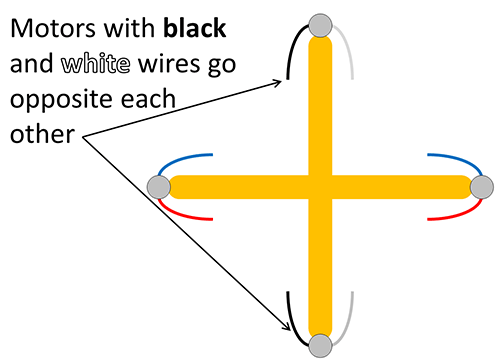 Motors with black and white wires placed opposite each other on the frame