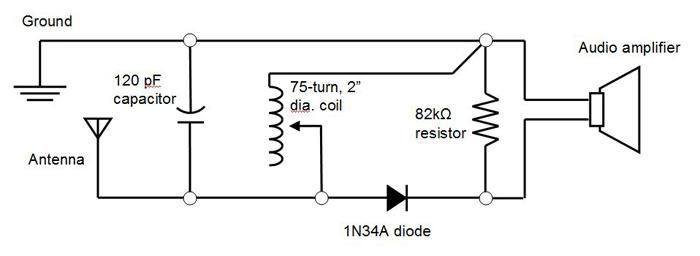 Circuit diagram for a crystal radio