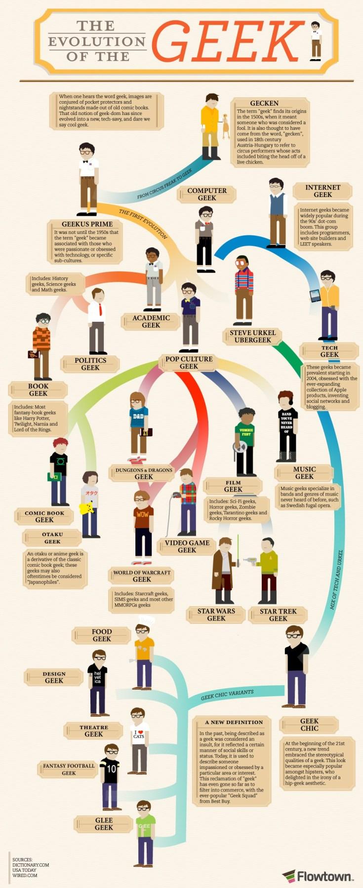 geek types, geeks, geek