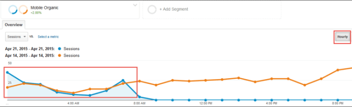 Screenshot of an hourly traffic comparison in Google Analytics.