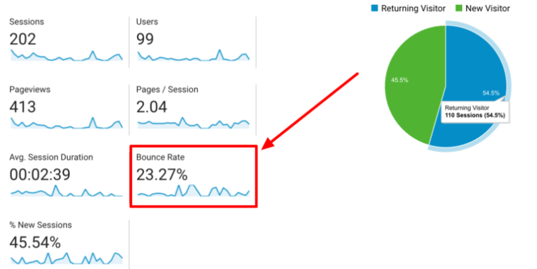 Google Analytics Audience Overview Bounce Rate