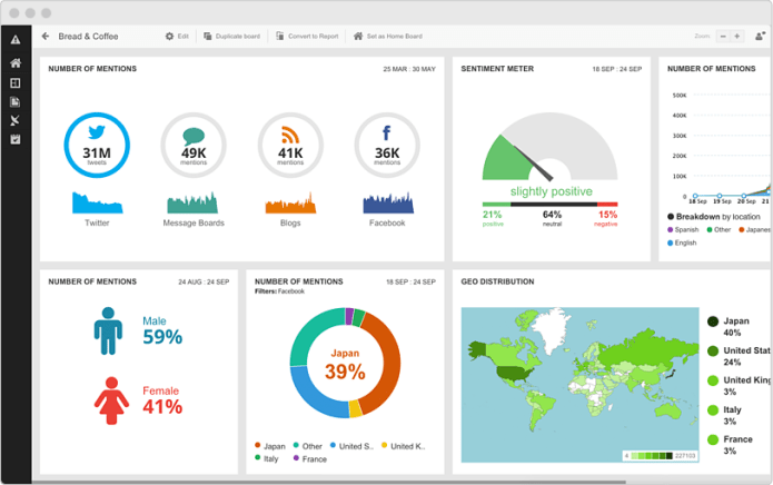hootsuite-insights-dashboard