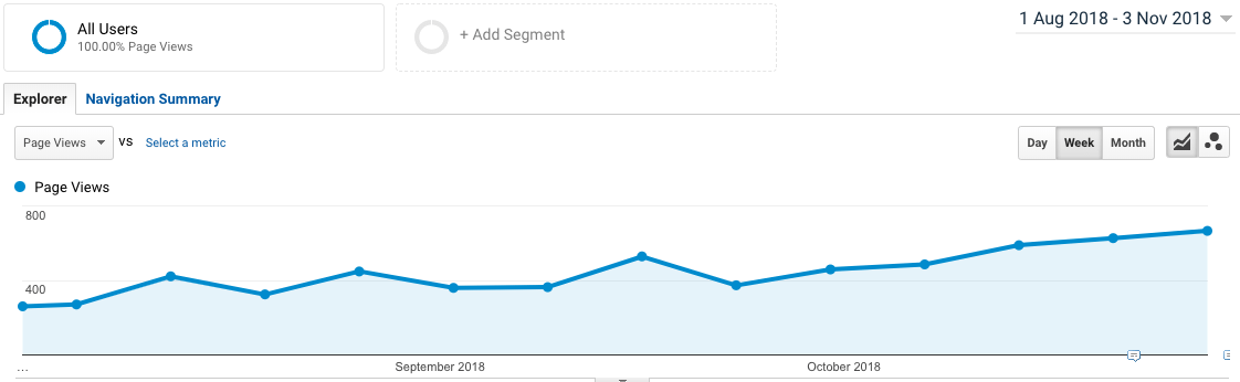 Blog traffic positive growth