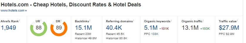 Hotels.com Ahrefs