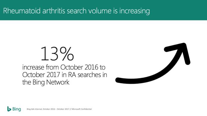 Rheumatoid arthritis search volulme is increasing