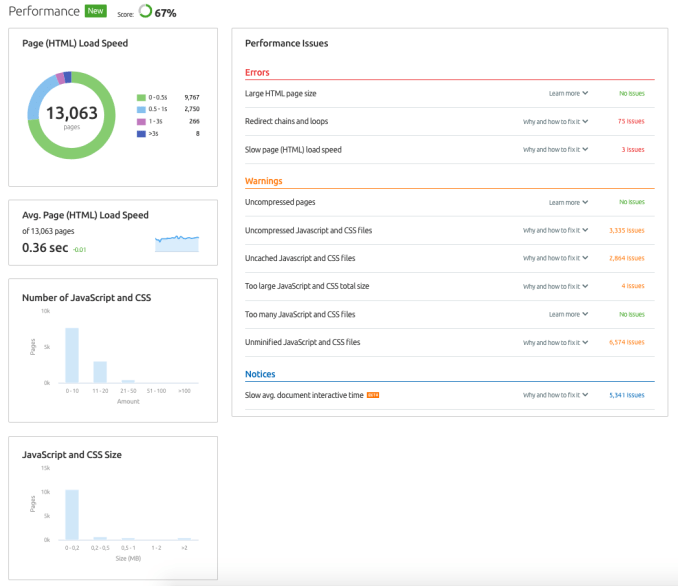 SEMrush Performance-report