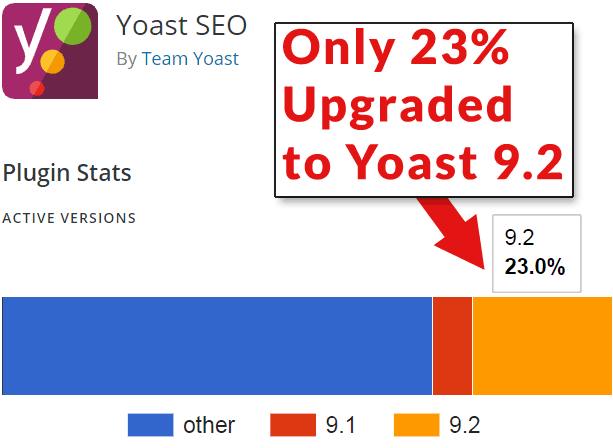 Screenshot of the Yoast SEO Plugin download page showing download statistics