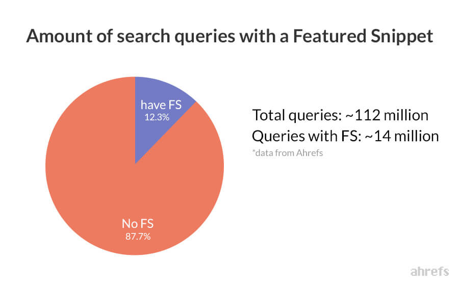 How to Successfully Do SEO for Zero-Click Searches