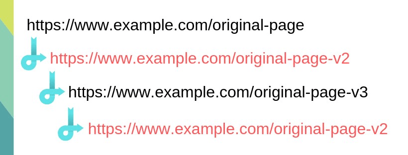 Version 3 of the redirect chain redirects back to the previous page (v2), which continues to redirect back to version 3, which causes the redirect loop.