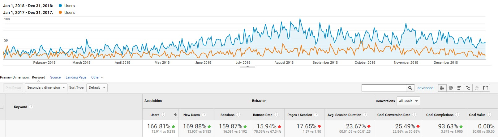 4 Essential SEO Strategies You Need to Focus on This Year