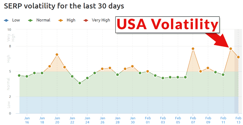 Screenshot of SEMrush graph indicating high volatility in UK SERPs activity