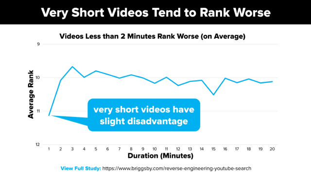 Very Short Videos Tend to Rank Worse