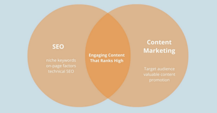 How to Create Content for SEO