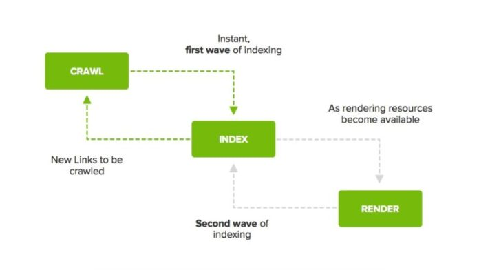 Google's two waves of indexing diagram