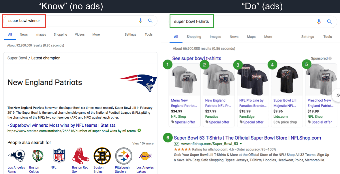 Super bowl winner does not trigger ads in SERP. Super bowl t-shirts triggers 6 ads