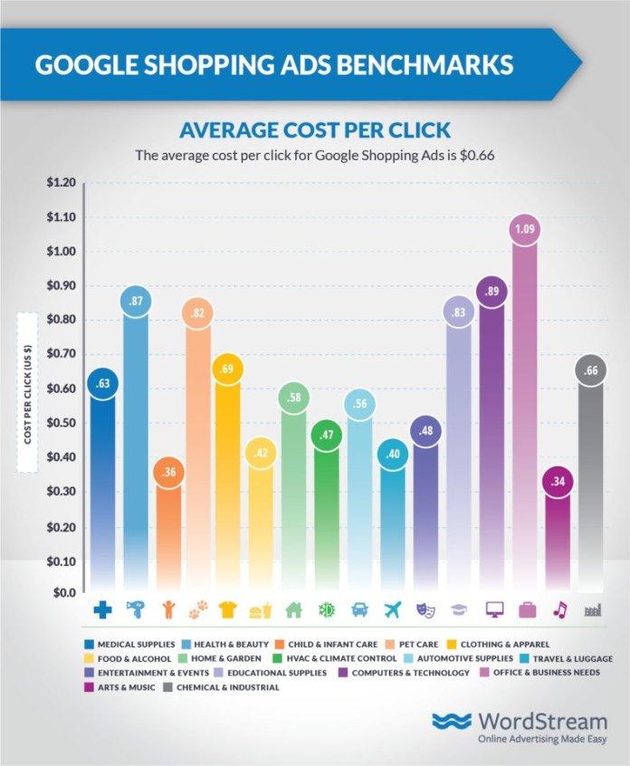 google-shopping-ads-average-cpc