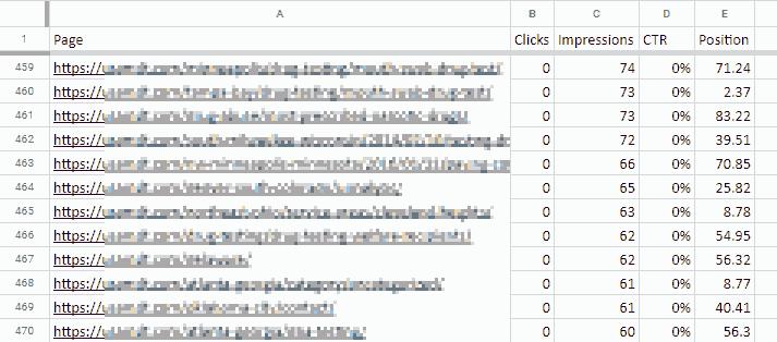 sorted URLs