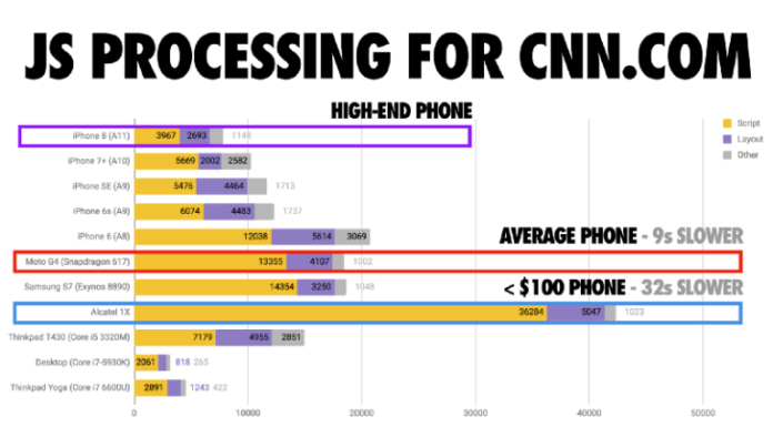 JavaScript processing times for CNN graph