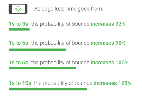 Load time vs bounce rate graphic by Think With Google