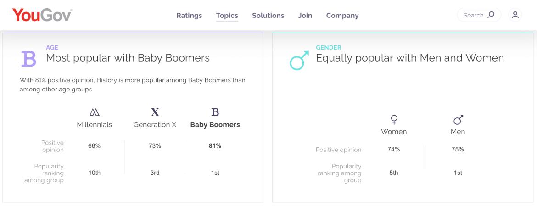 Screenshot of YouGov topics